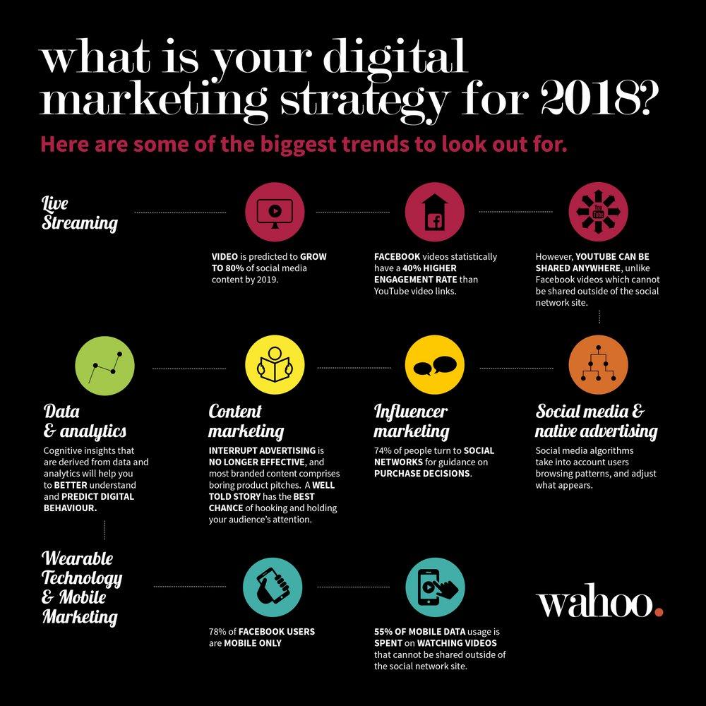 Wat is uw digitale marketingsplan voor 2018