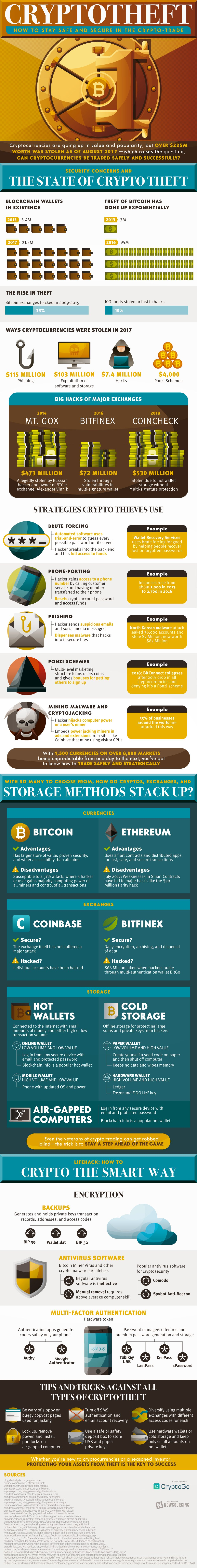 Cryptodiefstal infographic