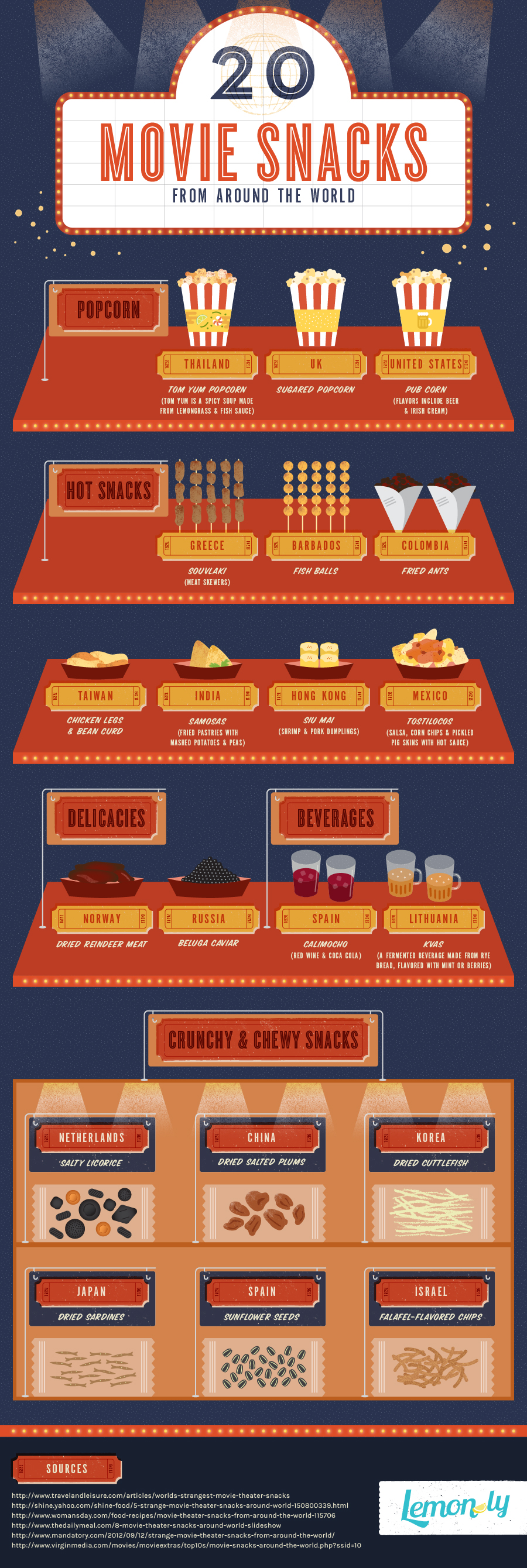 infographic bioscoop snacks