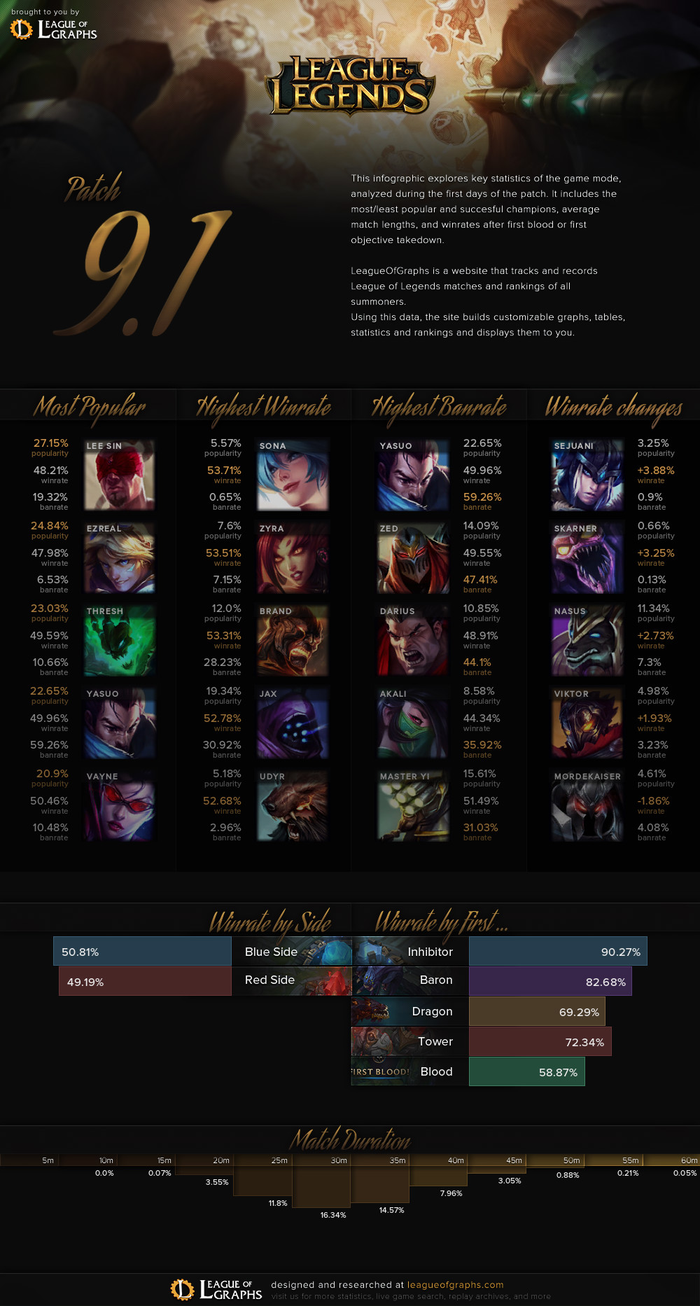 infographic league of legends
