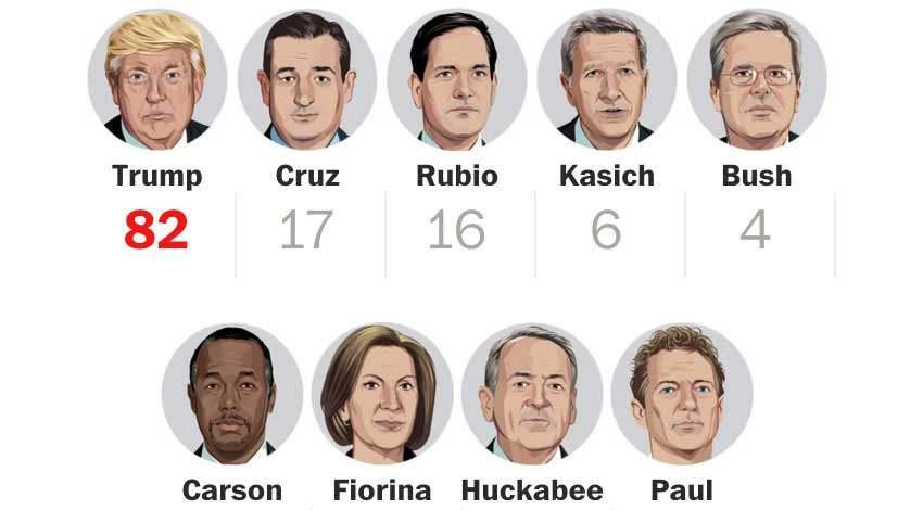 Infographic over de president kandidaten