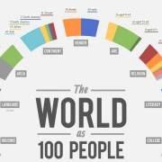 De wereld als 100 mensen