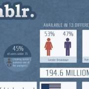 Tumblr statistieken