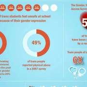 Infographic over waarom transgenders meer aandacht nodig hebben