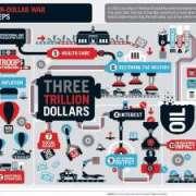 Infographic over de drie triljoen dollar oorlog