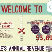 Alles over google infographic