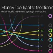 Grootste streamingdiensten vergeleken thumbnail