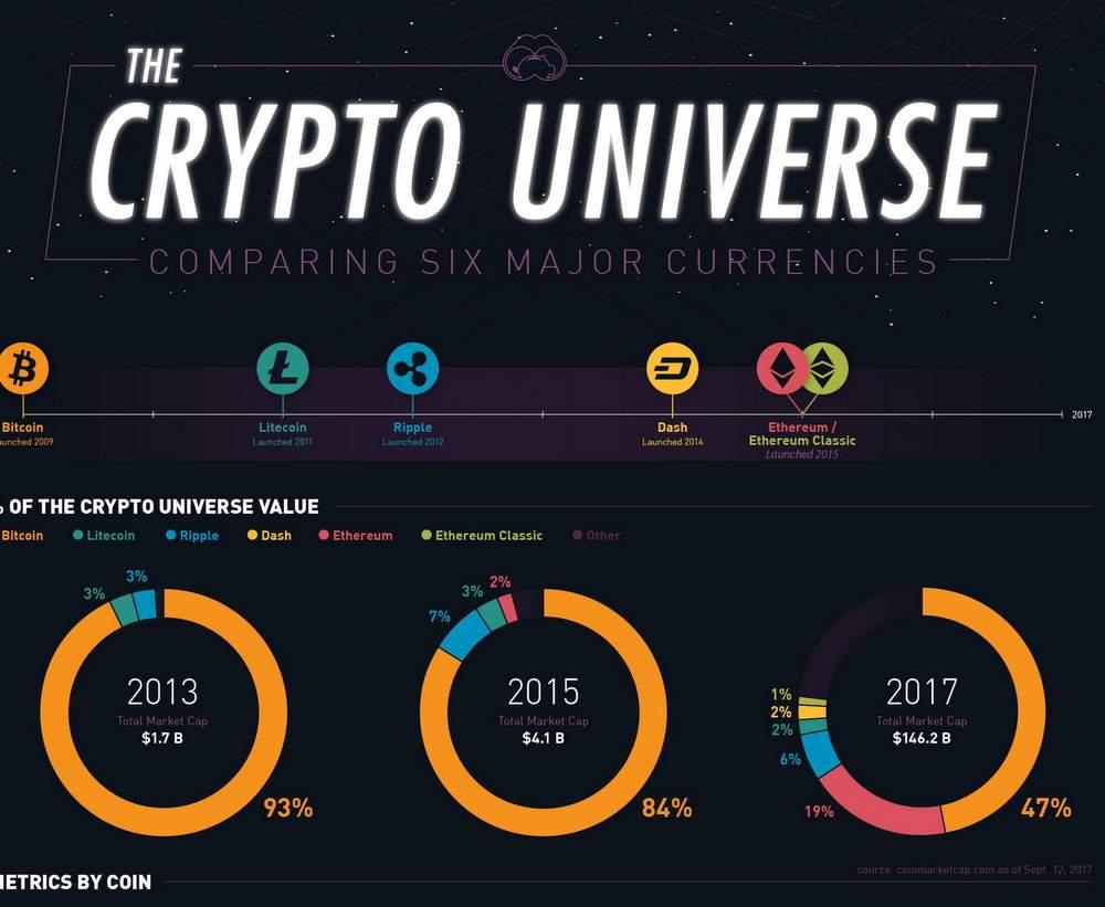 Infographic met de verschillen tussen nieuwe en oude online valuta.