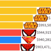 Infographic Star Wars vs Marvel vs DC Meeste geld opbrengende films 1977 - 2010