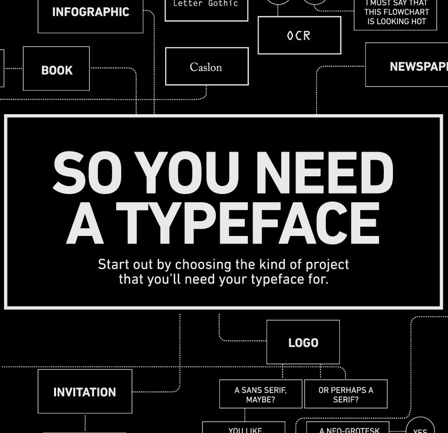 Infographic so you need a typeface?