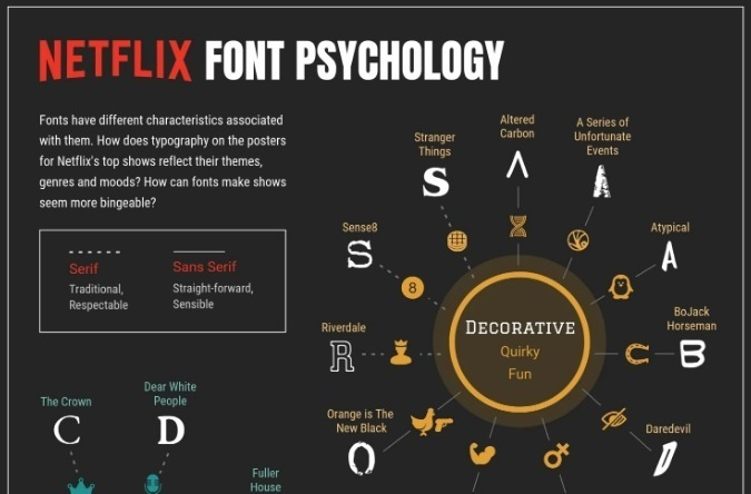 Netflix lettertype thumbnail