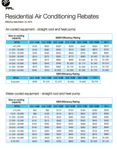 Fpl rebate chart seer  seasonal energy efficiency ratio also how much money can  new air conditioning system save you rh coolingandheatinginpalmbeach