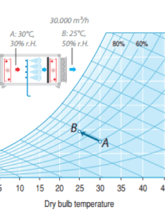 Direct evaporative cooling also for chillers and dry coolers chiller  rh coolingbestpractices