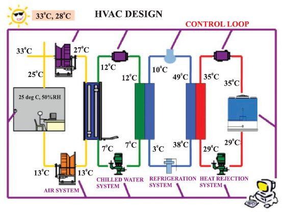 A Guide To Hvac System Design Cooling India Monthly Business Magazine On The Hvacr Business Green Hvac Industry Heating Ventilation Air Conditioning And Refrigeration News Magazine Updates Articles Publications