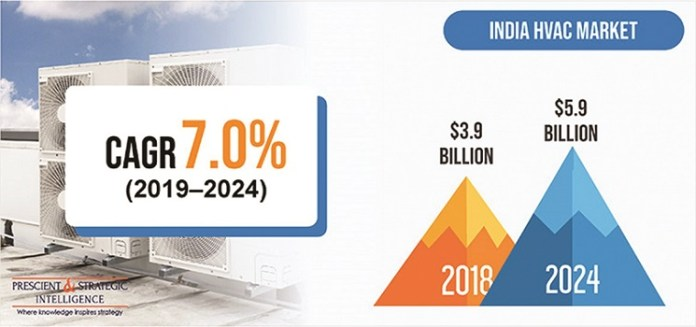 : HVACR industry | Global Market, Market Research, Market Segmentation, Market Intelligence, Market Trends, Articles | Air Quality | India HVAC Market to Reach $5.9 bn by 2024 - Cooling India Monthly Business Magazine on the HVACR Business | Green HVAC industry | Heating, Ventilation, Air conditioning and Refrigeration News Magazine Updates, Articles, Publications on HVACR Business Industry | HVACR Business Magazine