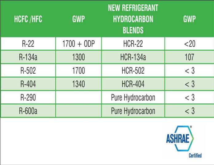 HVAC, Repair, Refrigerant Gas, Hcfc Refrigerants, Type Of Gas Used In Refrigerator, Refrigerant Gas Types, R134a Refrigerant, Industrial Refrigerator, HVAC Condenser, R22 Refrigerant Gas, R404a Refrigerant, Refrigerant Chart, Thermostats, Refrigerant Recovery, R290 Refrigerant | Hydrocarbon Refrigerants: Path to Sustainable Air Conditioning | Cooling India Monthly Business Magazine on the HVACR Business | Green HVAC industry | Heating, Ventilation, Air conditioning and Refrigeration News Magazine Updates, Articles, Publications on HVACR Business Industry | HVACR Business Magazine