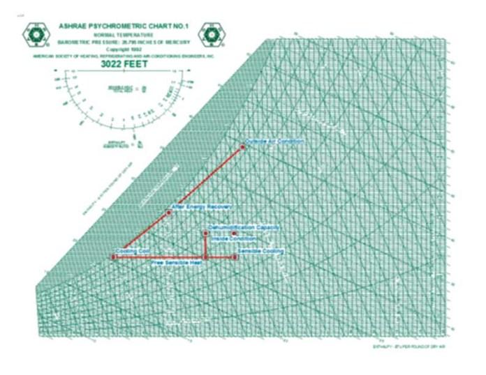 Doas Flow Diagram