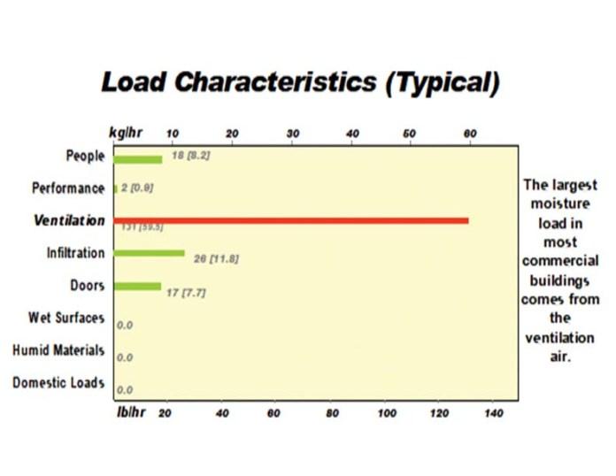 Latent Load Characteristic