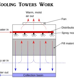 water air cooler wiring diagram 31 wiring diagram images dial evaporative cooler thermostat wiring evaporative cooler [ 1500 x 1072 Pixel ]