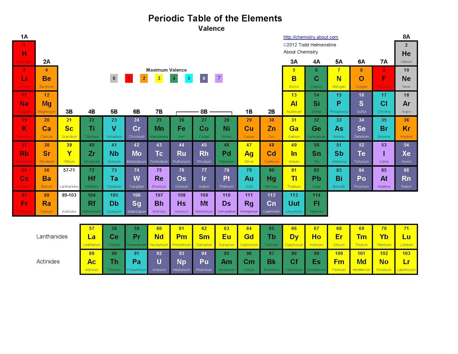 Periodic Table Puns