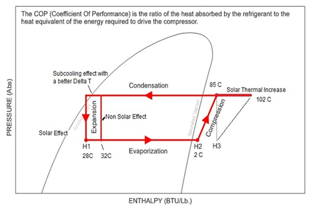 medium resolution of the hotter it gets the more efficient your compressor becomes saving up to 60 on electricity costs