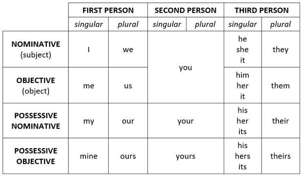 Image result for invented pronoun tables