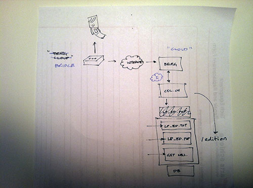 flowchart style napkin sketch showing little printer's connection to the internet, collections site and database.