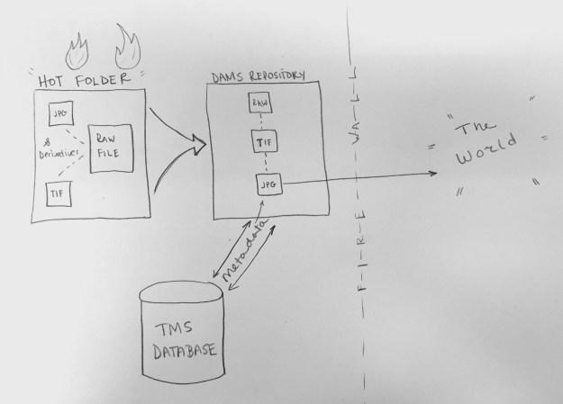 Cooper Hewitt to DAMS workflow.