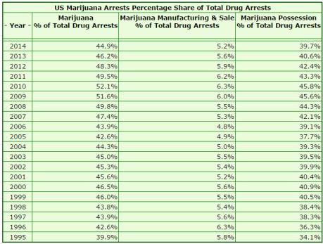 marijuana arrests percentage
