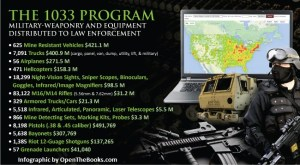 Feds Transferred $2.2B Worth Of Military Equipment To Police Since 2006