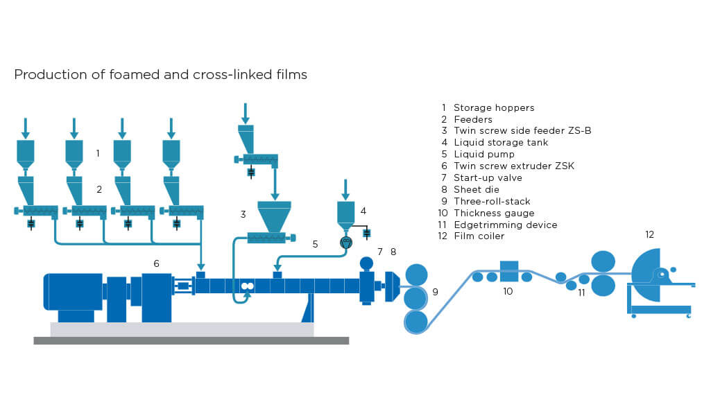 Direct Extrusion  Inline Compounding  Coperion