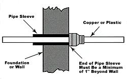 Installation of Underground Copper Piping