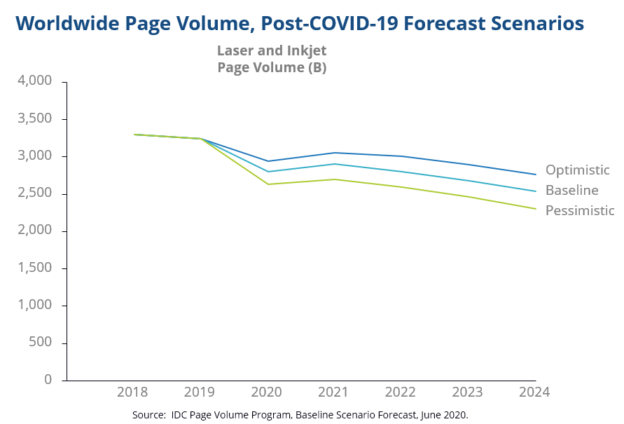 IDC graphs predicting print volumes to fall in years 2021 - 2024, even from optimistic perspective.