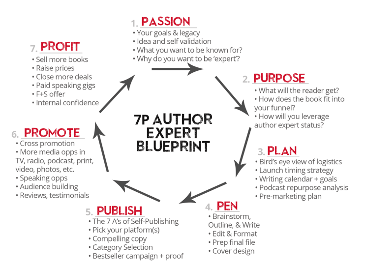 7P Author Expert Blueprint