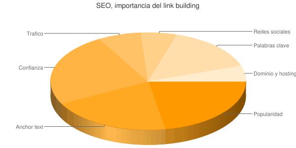 gráfico de enlaces entrantes