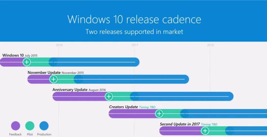 Microsoft Windows 10 release schedule slide from Ignite Australia 2017