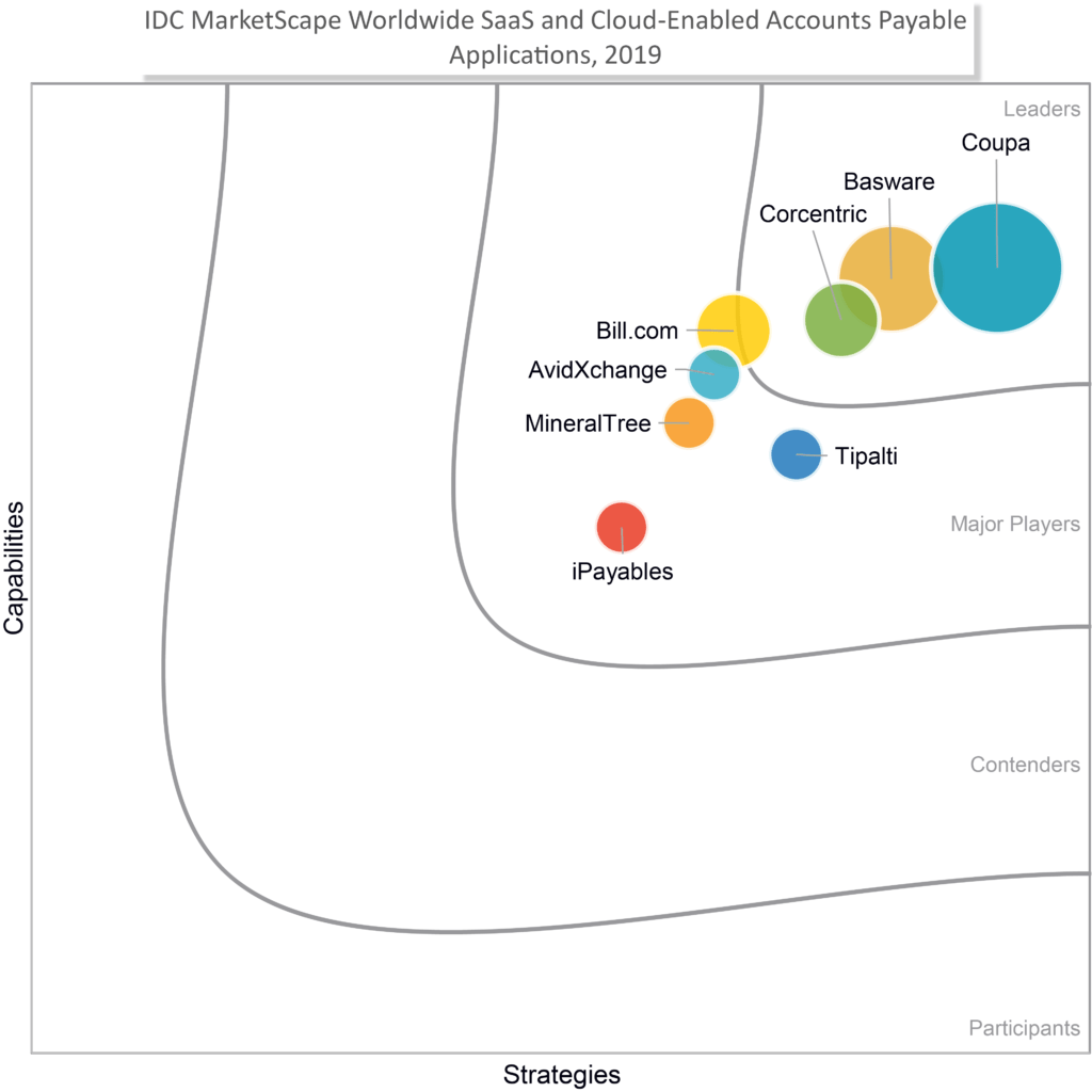 Corcentric Named a Leader in IDC MarketScape for Accounts