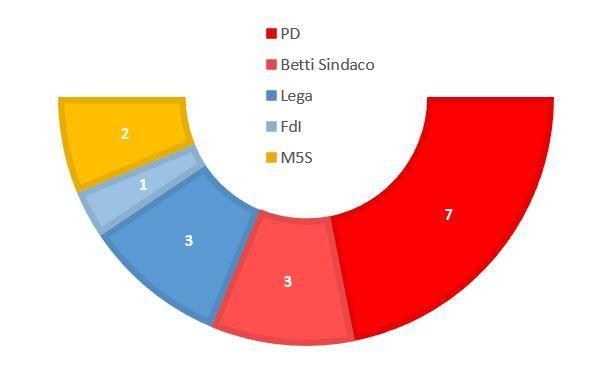 comune consiglieri consiglio comunale voti politica