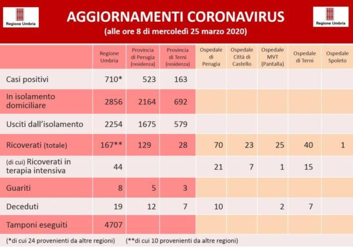 coronavirus Covid-19 glocal