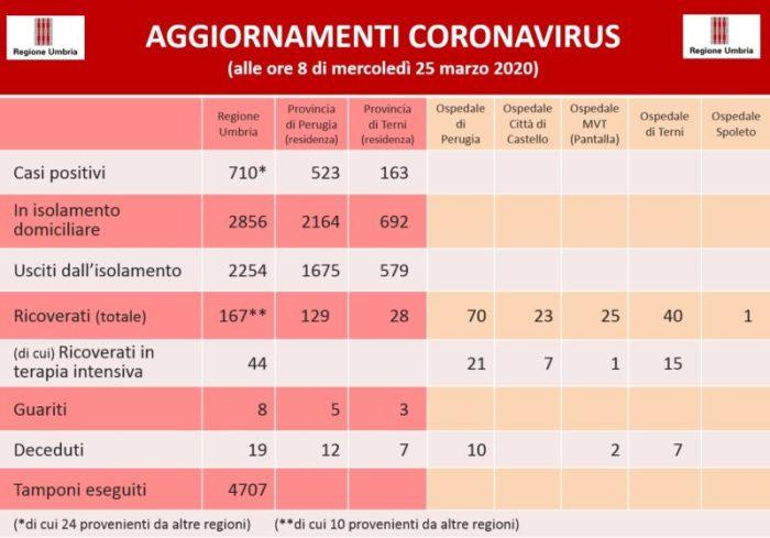 aggiornamenti coronavirus covid 19 glocal