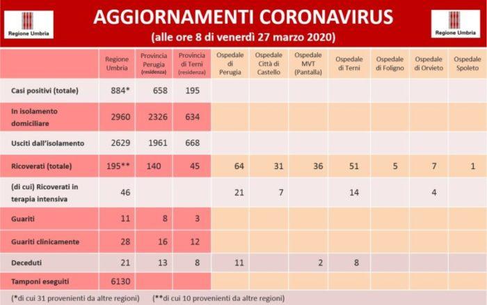 coronavirus covid 19 glocal