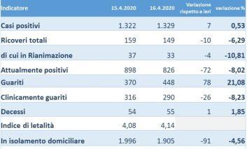Coronavirus: continua in Umbria il calo degli attualmente positivi