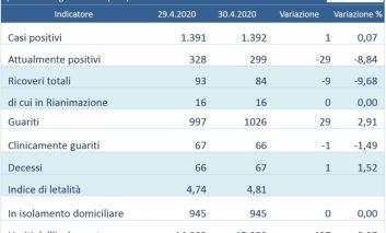 Coronavirus: solo un caso in più in Umbria nelle ultime 24 ore