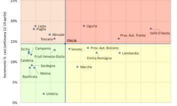 """Fase 2, Fondazione Gimbe: """"Solo l'Umbria è pronta, contagi alti nelle altre regioni"""""""