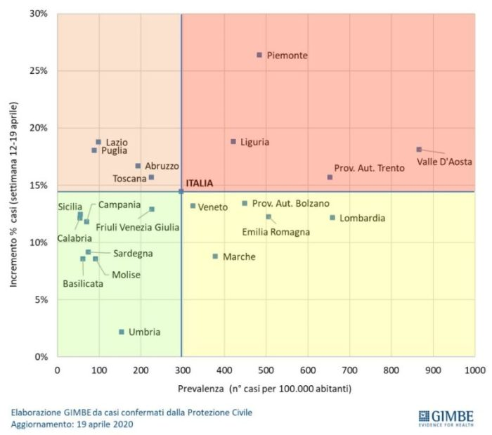 contagi coronavirus covid 19 fase 2 regioni glocal
