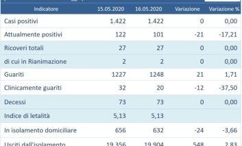 Coronavirus, oggi nessun nuovo positivo in Umbria