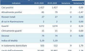 Coronavirus, si mantiene stabile la situazione in Umbria