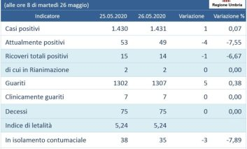 Coronavirus: in Umbria meno di 50 attualmente positivi