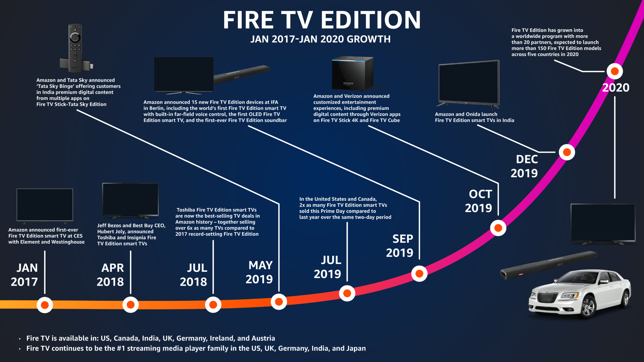 Amazon Fire TV Has Over 40 million Active Users
