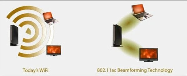 beamforming-router